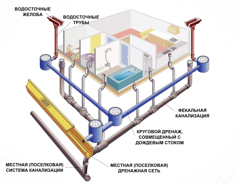 Экспертиза канализации